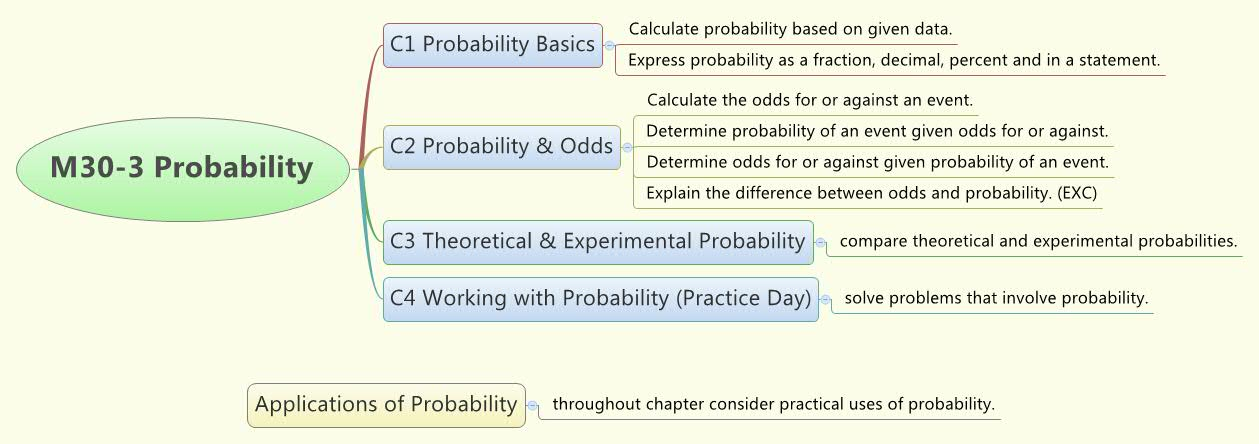 Probability Concept Map