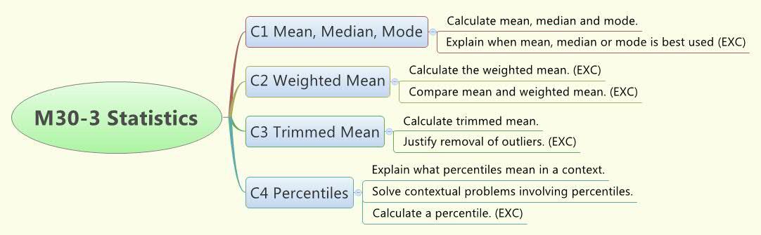 M30-3 Statistics Concept Map