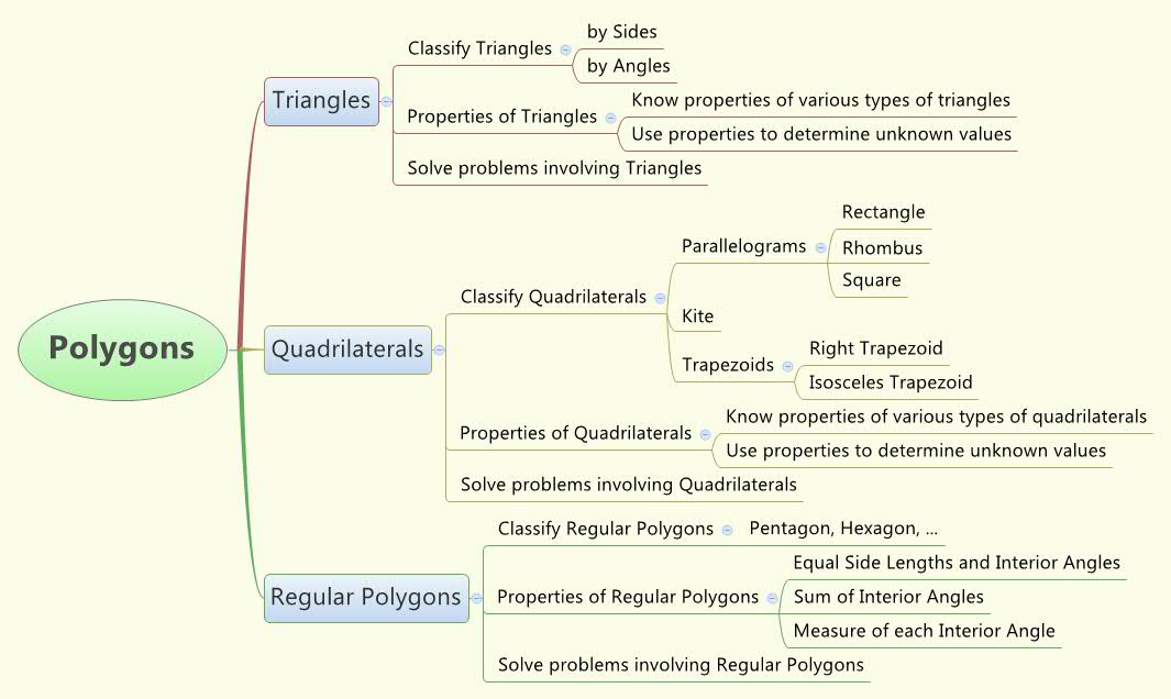 Polygons Concept Map