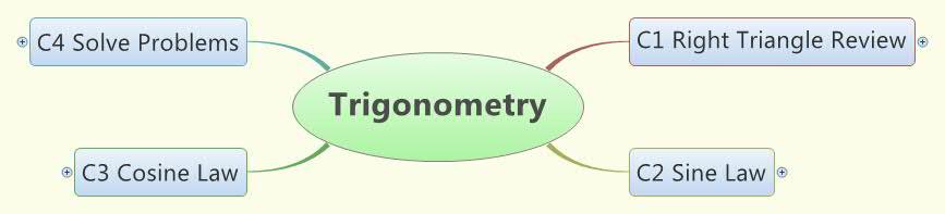 Trigonometry Concept Map
