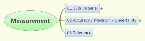 Limits to Measurement Concept Map