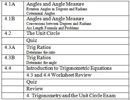 4  Trigonometry and the Unit Circle