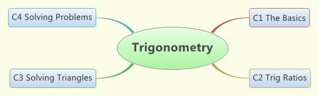 Trig Concept Map