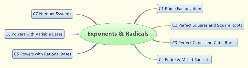 Exp & Rad Concept Map