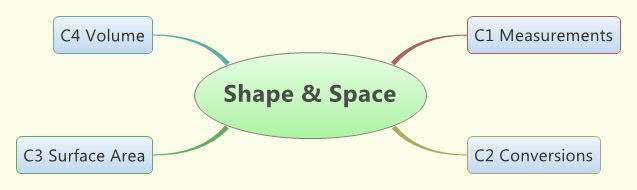 Shape & Space Concept Map