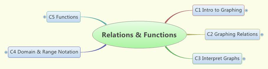 Relations & Functions Concept Map