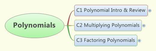 Polynomials Concept Map