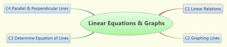 Linear Equations & Graphs Concept Map